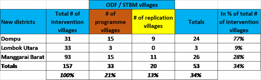 Table showing ODF villages