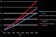 Streefwaarde en cumulatieve resultaten