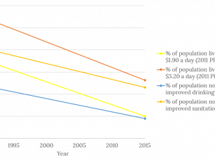 Reduction in non-access to WASH and reduction in poverty
